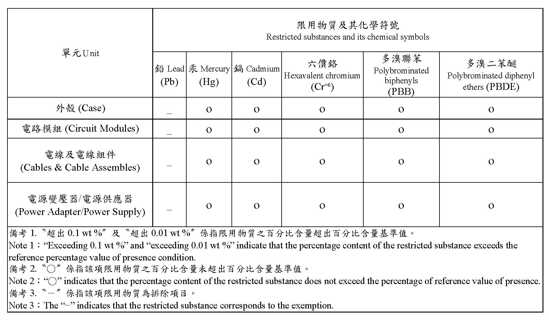 Taiwan RoHS table for V300